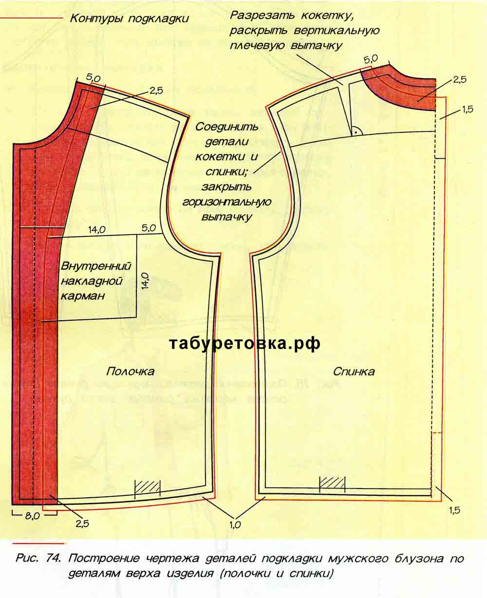 Сборка на платье, юбке Как сделать сборку ниткой-резинкой 97