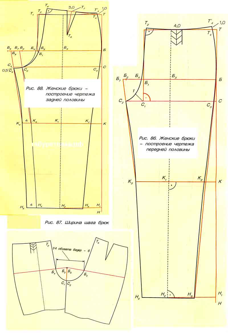 Моделирование и конструирование женских брюк